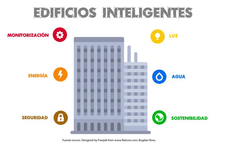 infografia-de-edificios-inteligentes